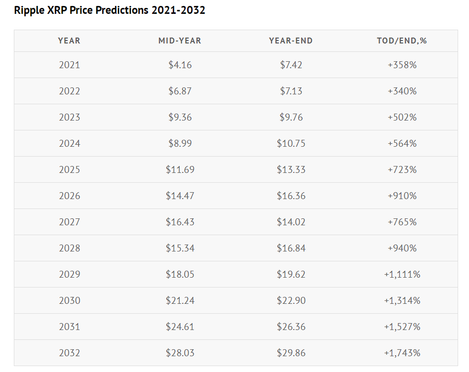 Dự đoán giá XRP từ 2021 đến 2032 của Coin Price Forecast