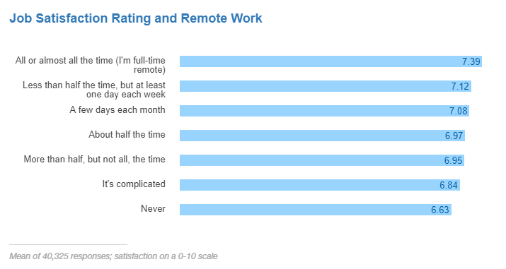 Job satisfaction rating and remote work