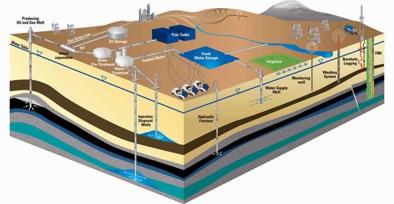 Shale Gas - Fracking
