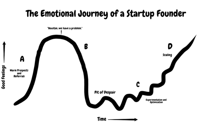 The emotional journey of a startup founder starts out positive, but quickly turns.