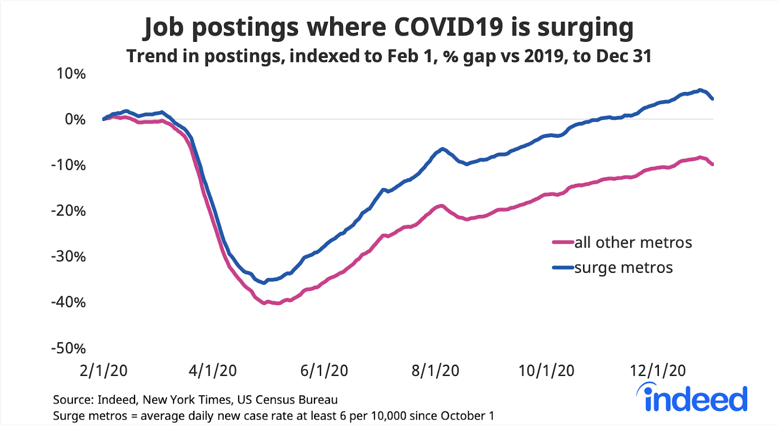 Line graph job postings where COVID19 is surging