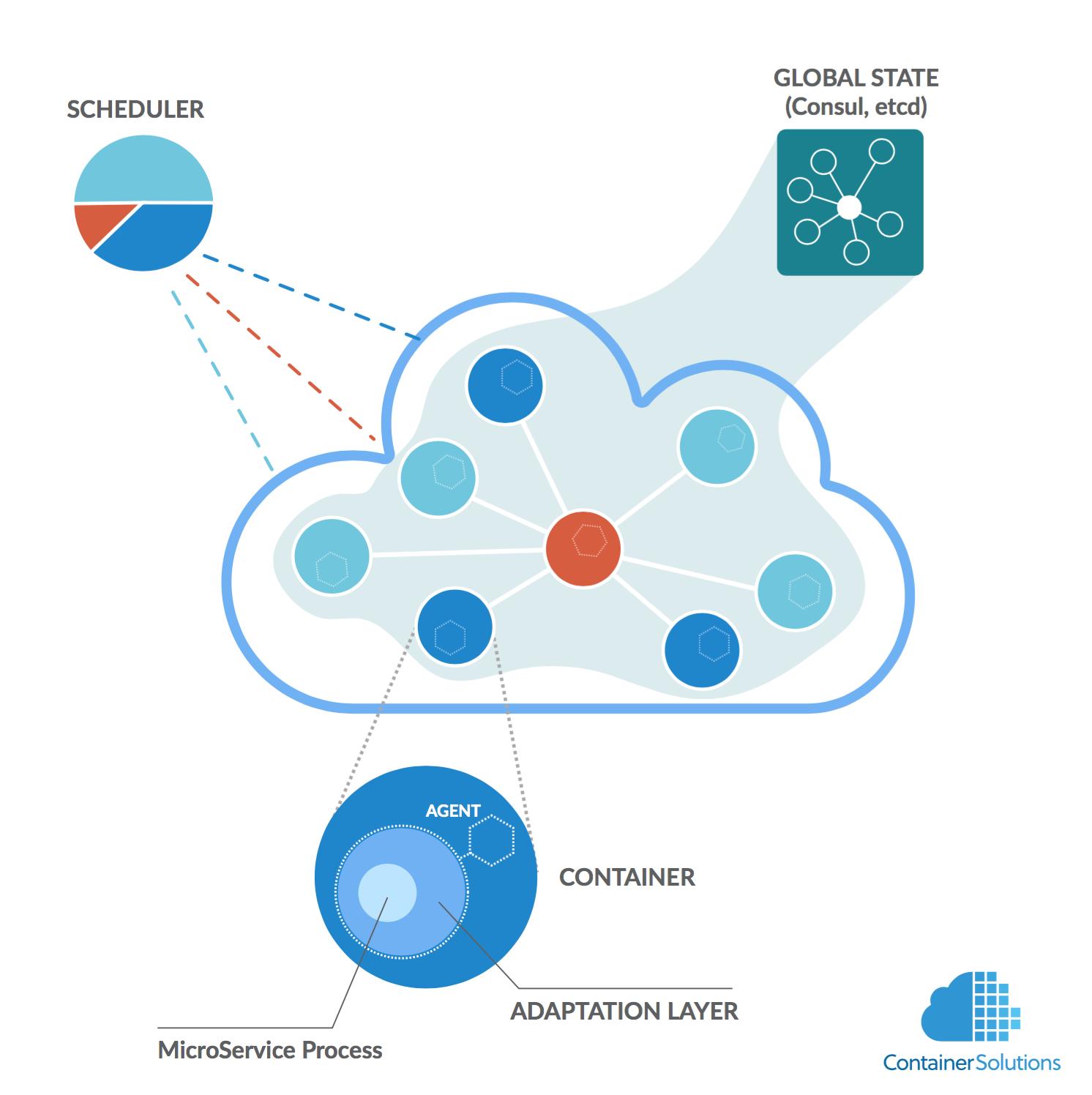 containerpilot_architecture
