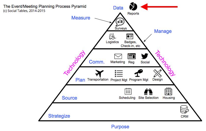 Venue Management Technology