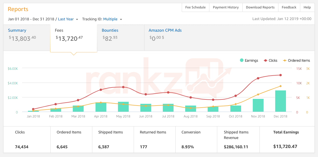 How Our Amazon Associates Site Went from 0 to $2.7k Per Month in 6 Months 3