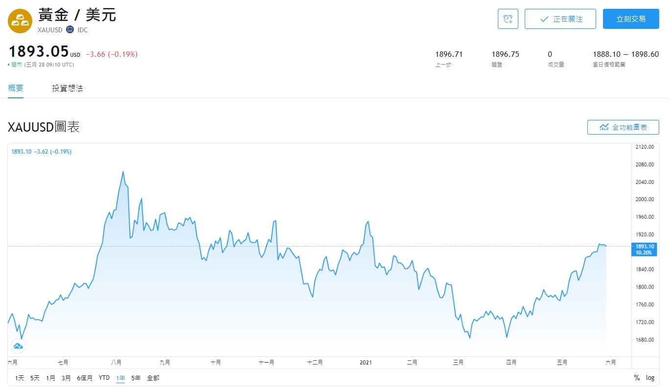 XAUUSD走勢,XAUUSD教學,外匯投資,商品對,XAUUSD是什麼,XAUUSD,黃金美金匯率,黃金美金關係,黃金美金分析,黃金兌美元,黃金美金價格,黃金美金走勢