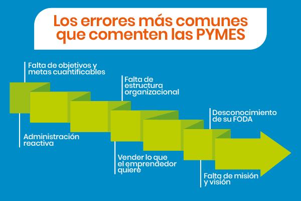 errores más comunes que comenten las Pymes