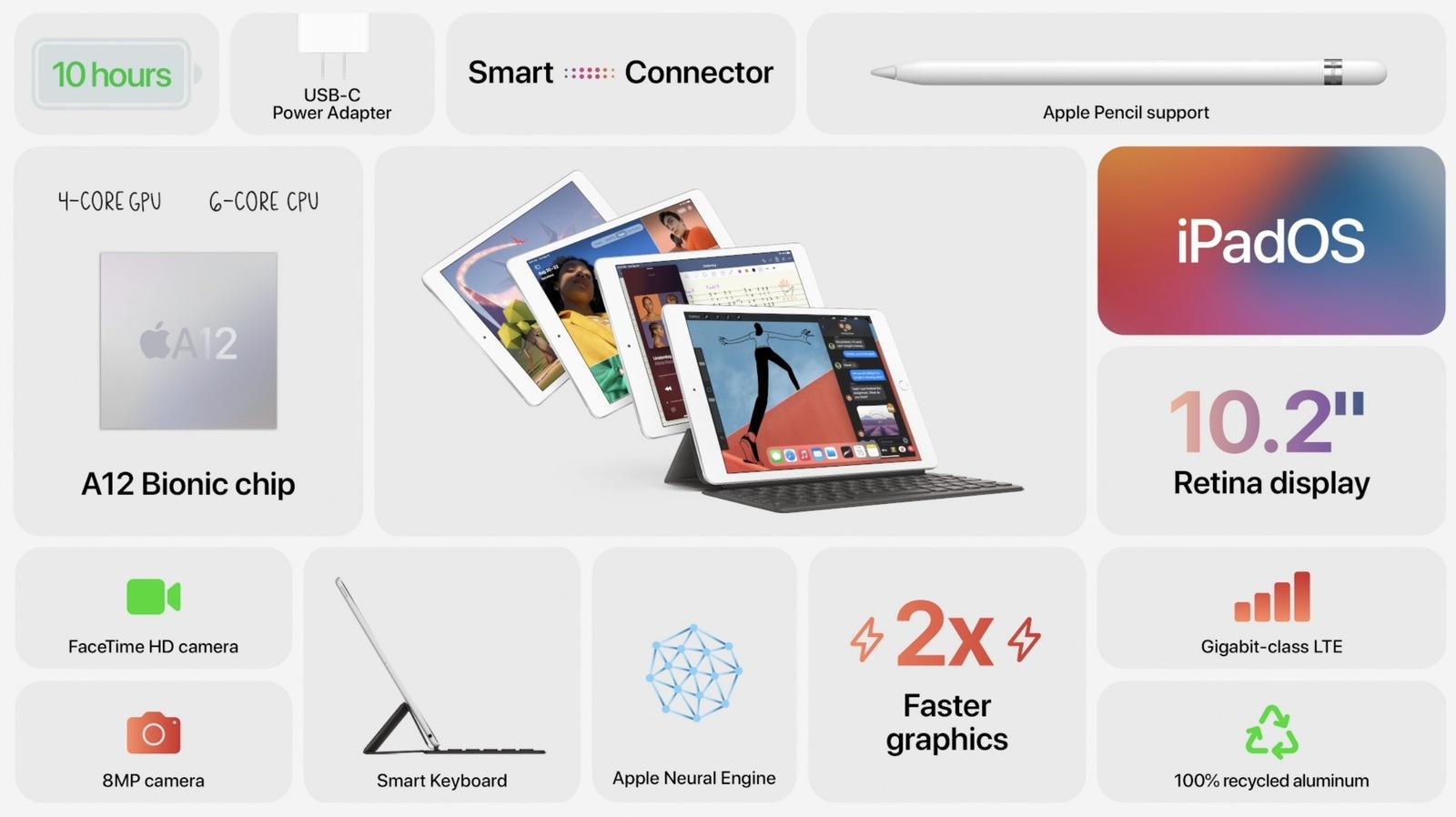 Không có iPhone 12, iPad Air trở thành tâm điểm chú ý với thiết kế cạnh vuông mới, đẹp hơn! - ảnh 1