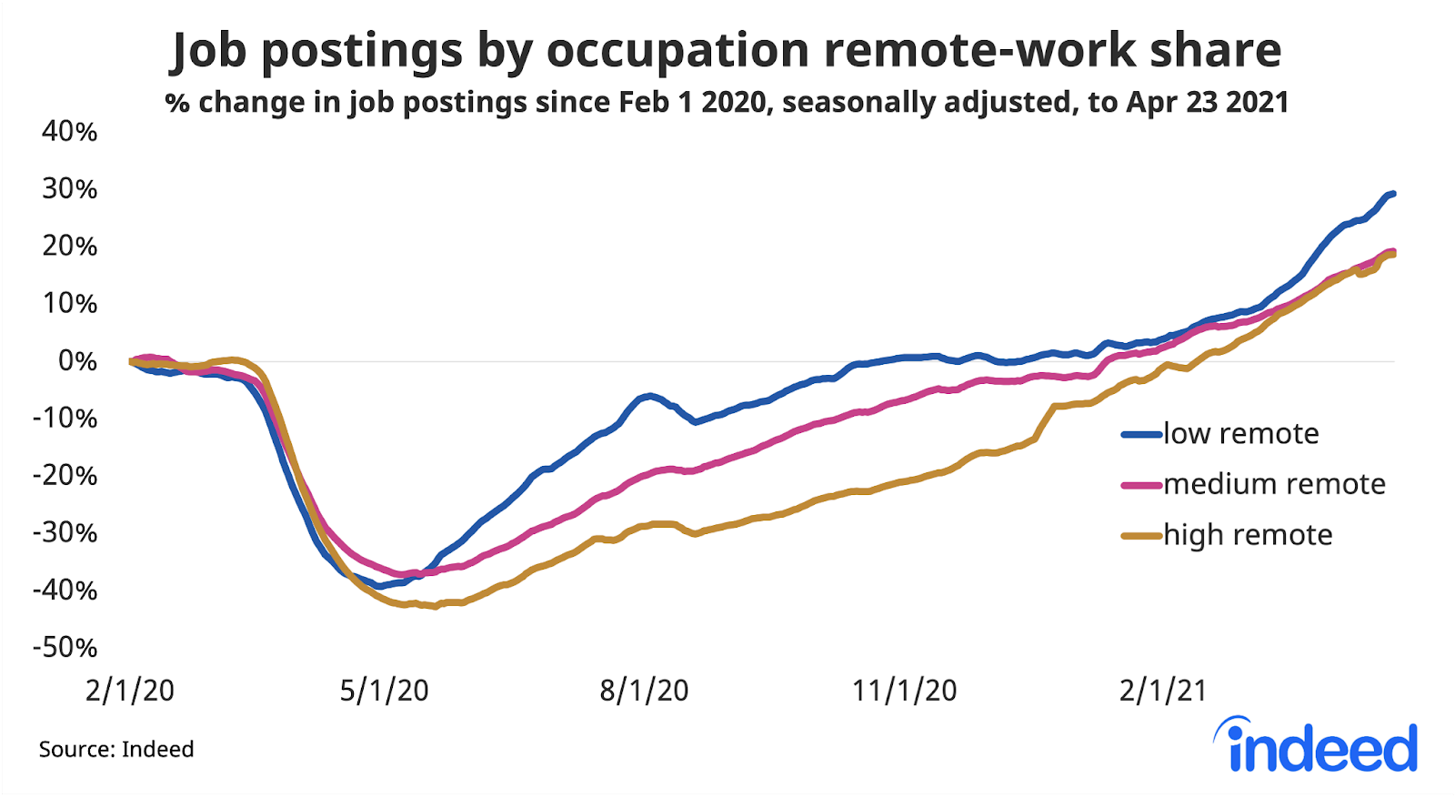 "Line graph titled ""Job postings by occupation remote-work share."""
