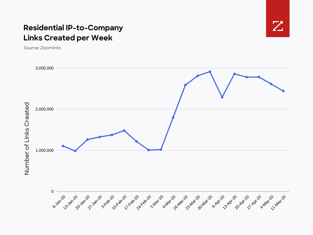 Graph showing residential IP-to-company links created per week. Graph drastically spikes up at the beginning of March.