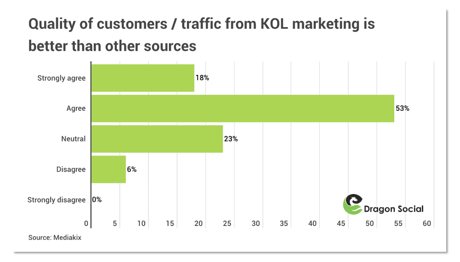 Traffic from KOL marketing is better than other sources. (Credit to: Mediakix)
