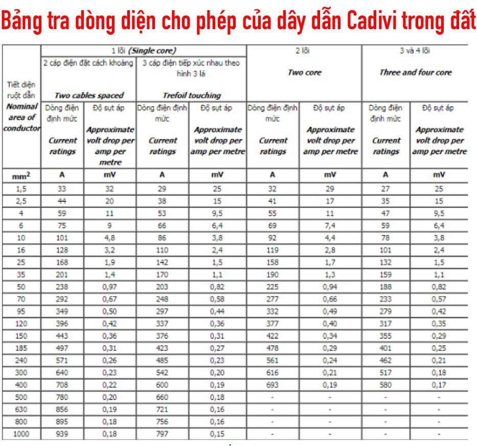 Bảng tra dòng diện cho phép của dây dẫn Cadivi hạ thế trong đất