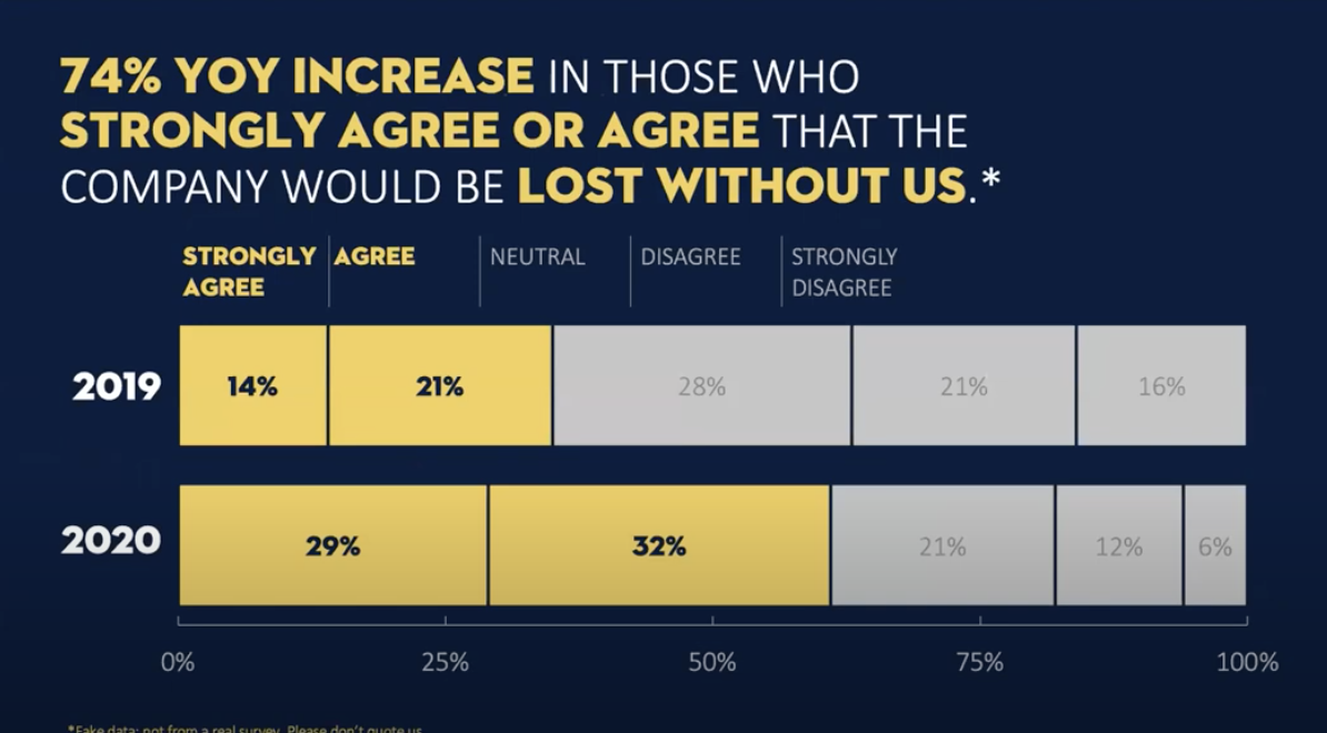 "The slide title tells the story of the data with a fictional ""74% YOY increase in those who strongly agree or agree that the company would be lost without us"". The main points are highlighted in yellow and the rest of the text is in white against a navy background."