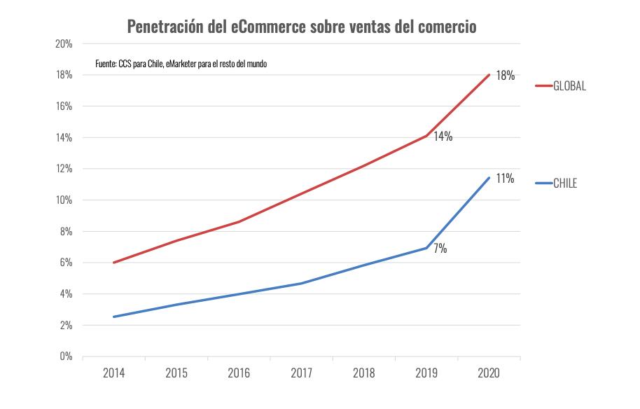Gráfico penetración ecommerce