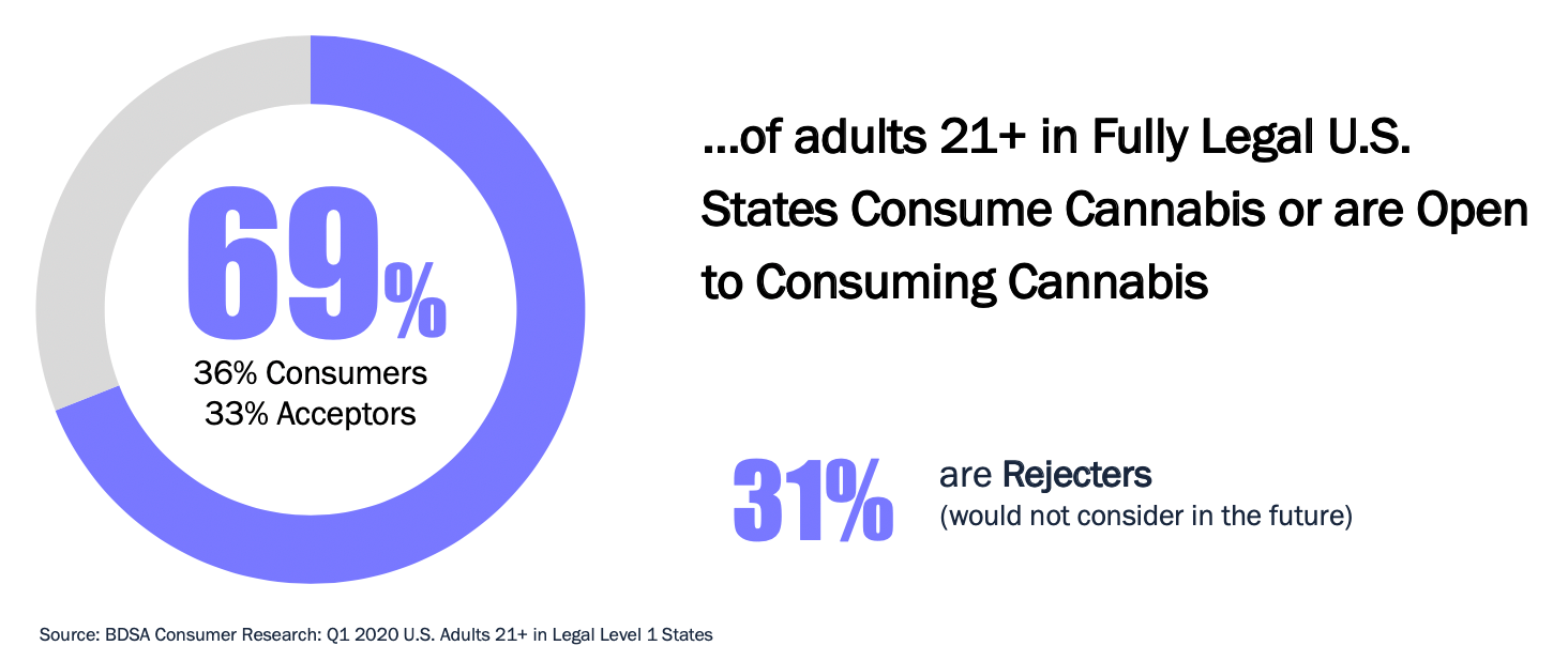 US Consumer trends in the consumption and acceptance of cannabis in legal states.
