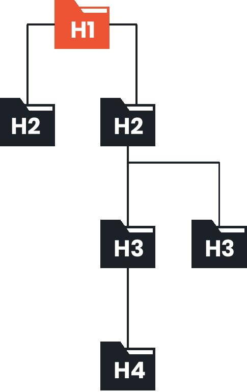h1 header tag analogy