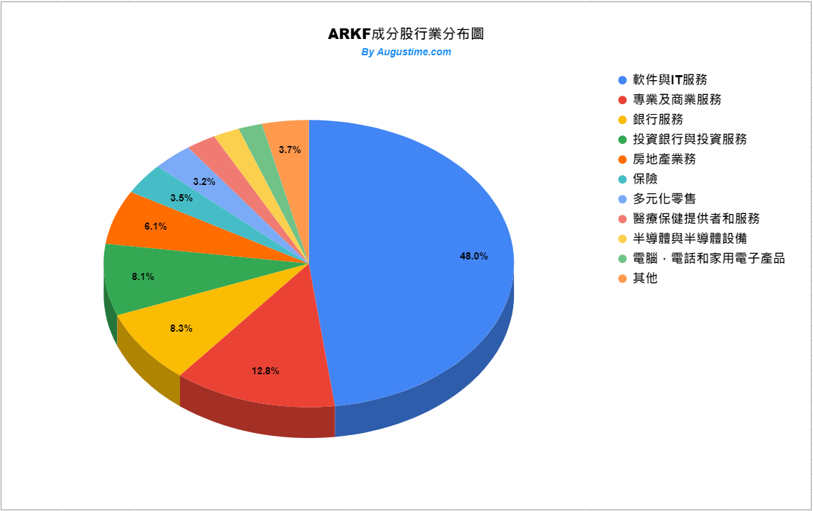 ARKF成分股行業分布狀況