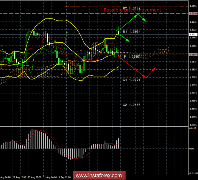 GBP / USD. 10th of September. Results of the day. Macroeconomic statistics in Britain helped the pound slightly