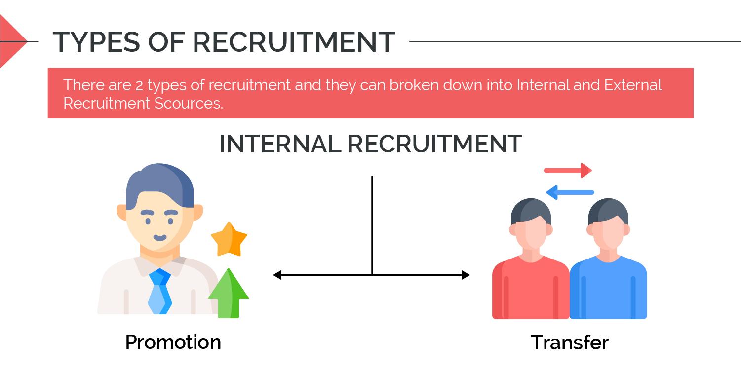 Type of recruitment - Internal Recruitment