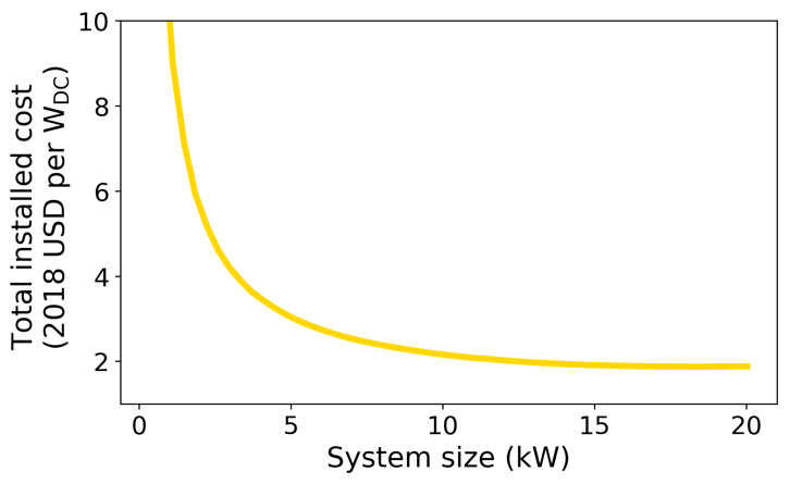 system size vs total installed cost graph