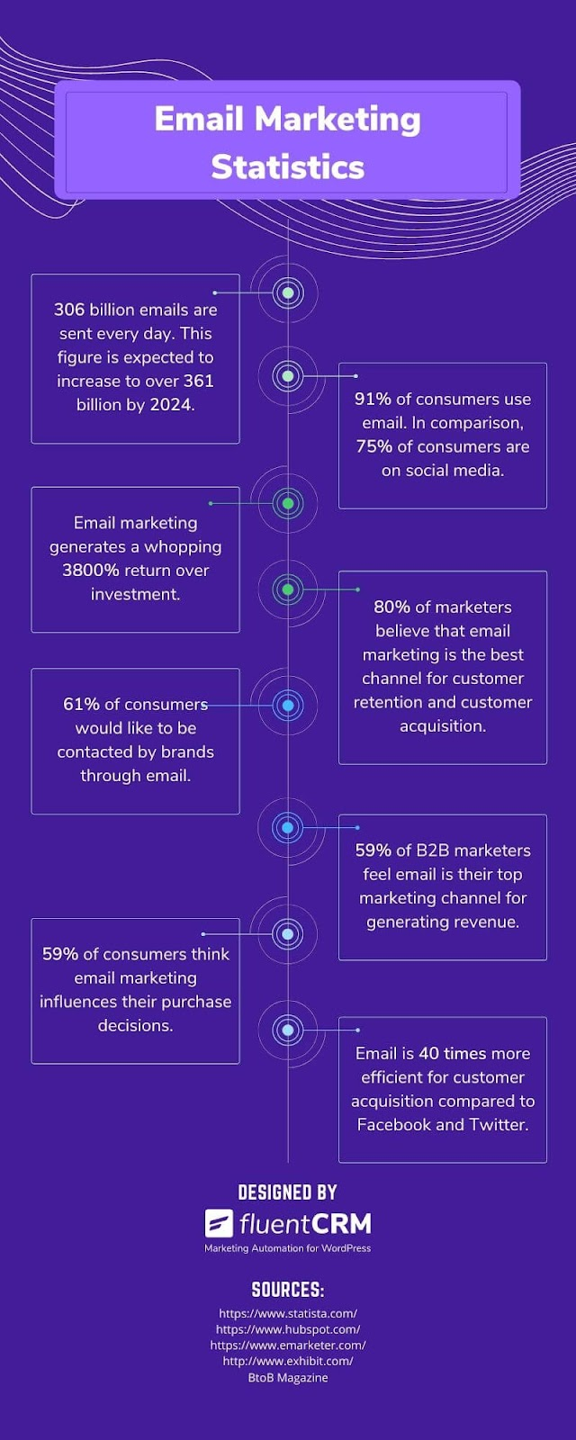 email marketing statistics, email marketing infographic, email marketing stats, email marketing