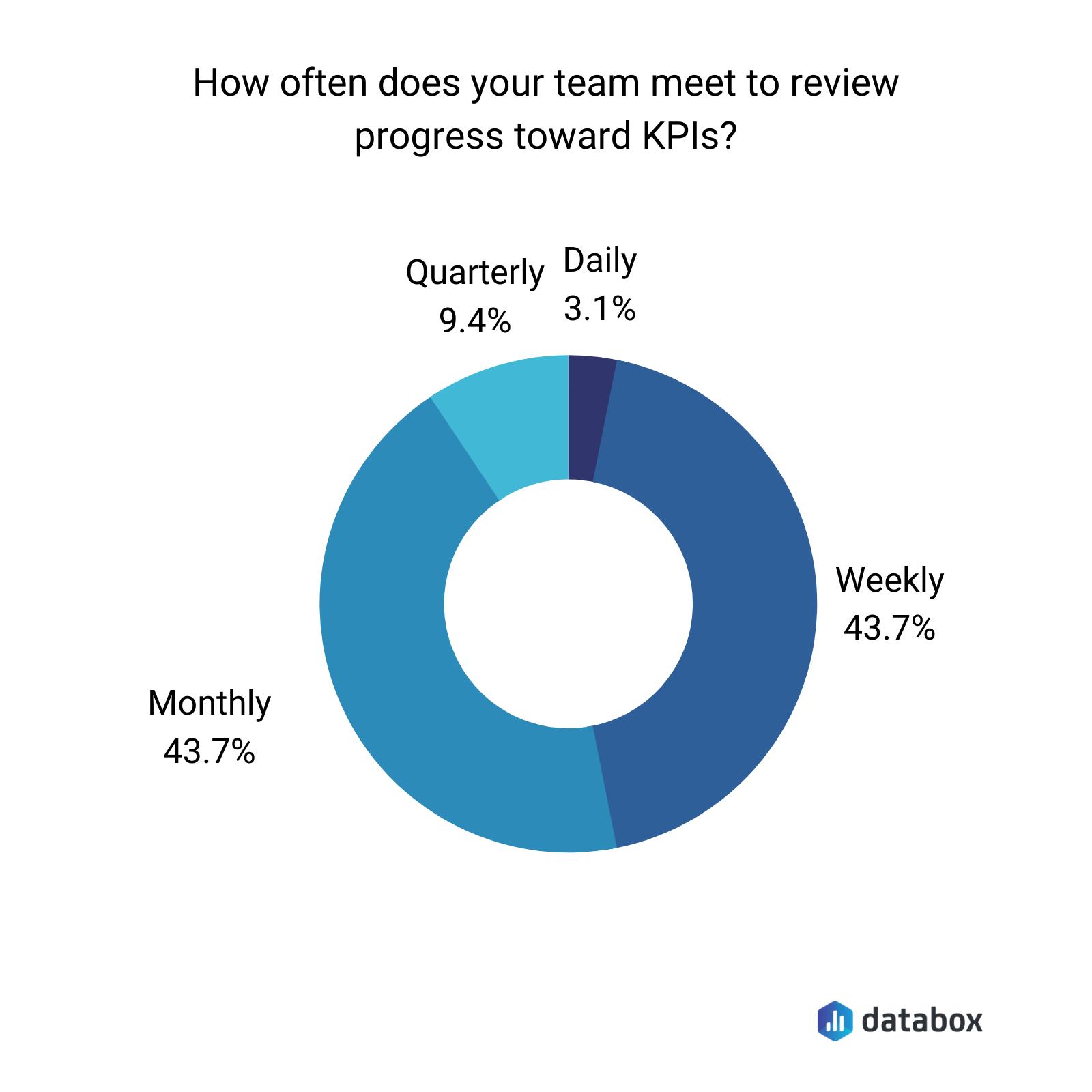 How often do you review team progress towards KPIs graph