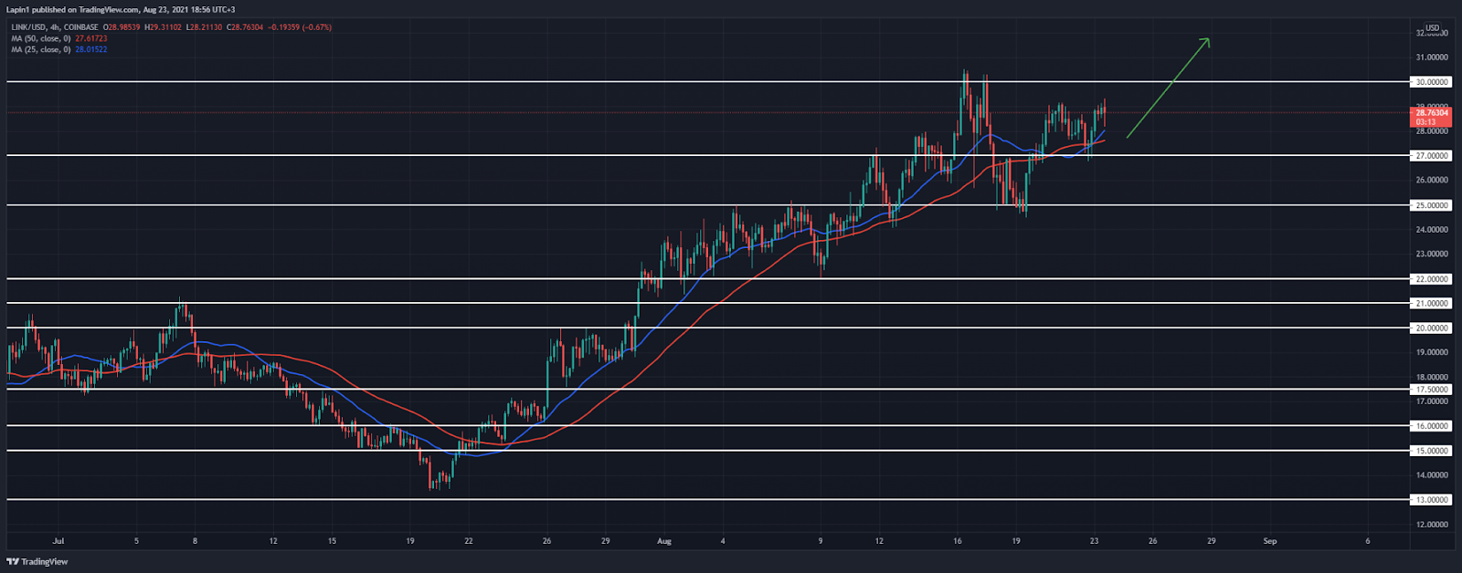 Chainlink Price Analysis: LINK sets higher low at $27, ready to break $30 resistance?