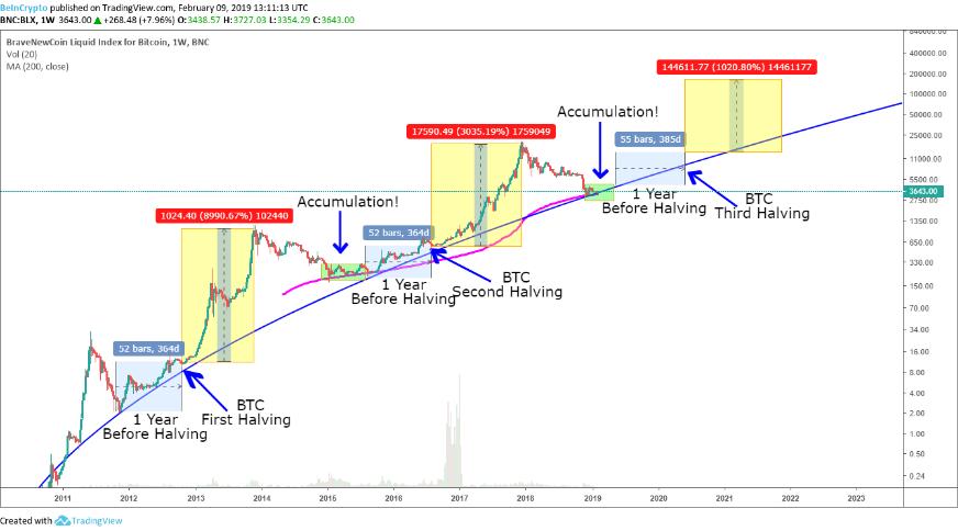 Evolución del precio de Bitcoin en relación al evento de Halving