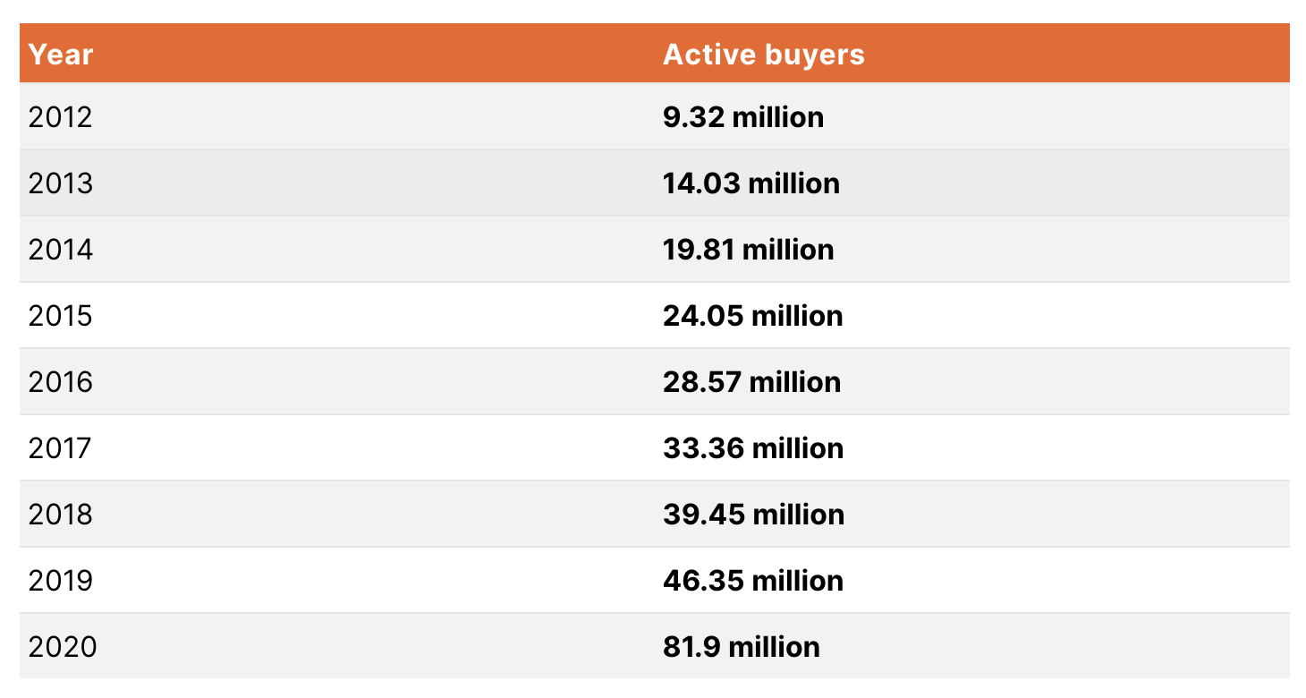 The growth of Etsy sales