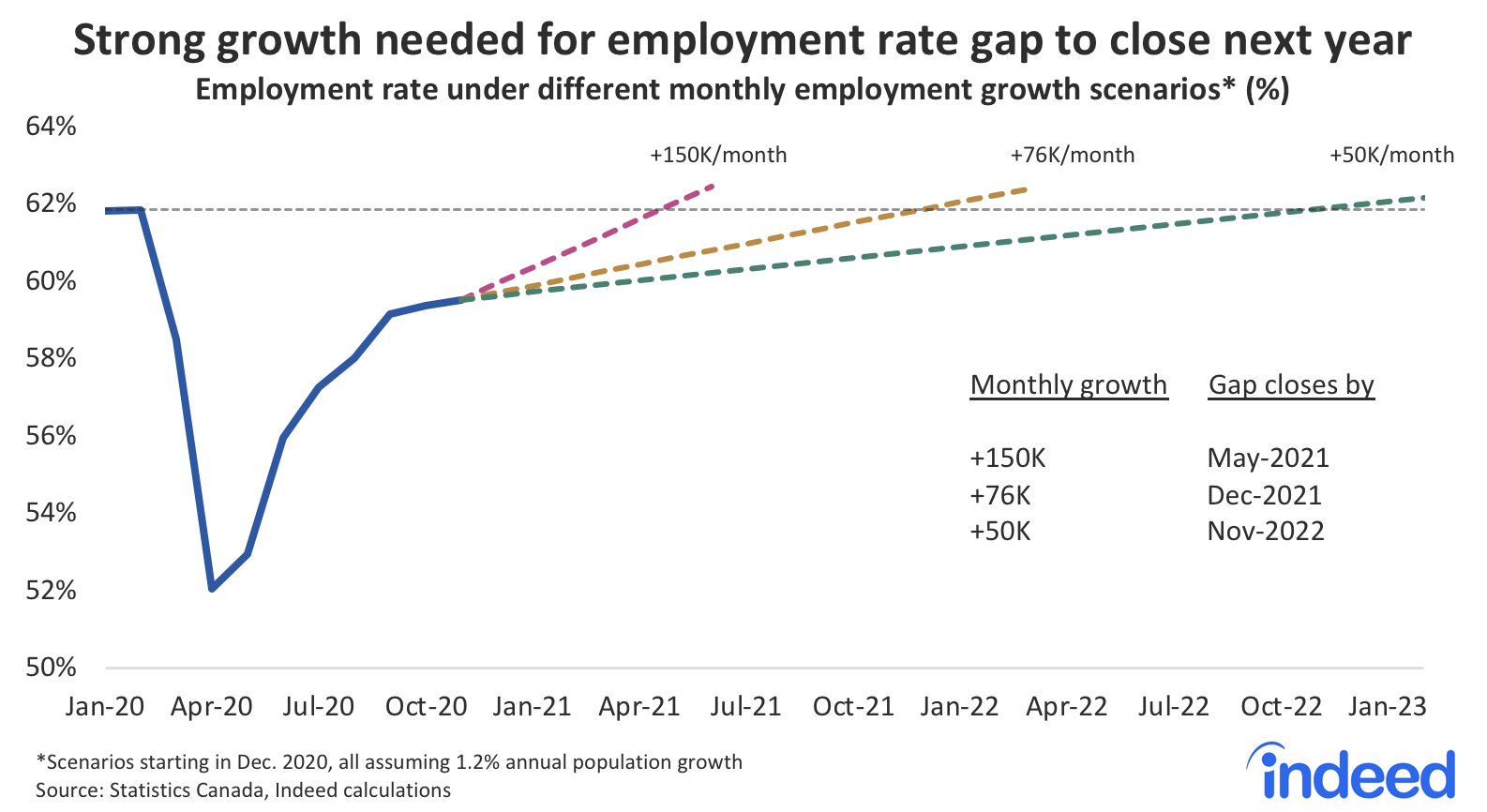 Line graph showing strong growth needed for employment rate gap to close next year