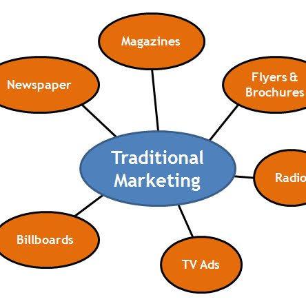 Digital marketing vs traditional marketing: what is traditional marketing?