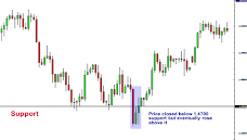 how to draw Support and Resistance sinhalen