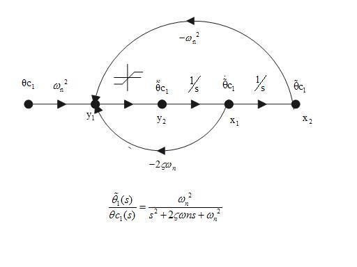 https://upload.wikimedia.org/wikibooks/en/f/fd/Sig_graph.jpg