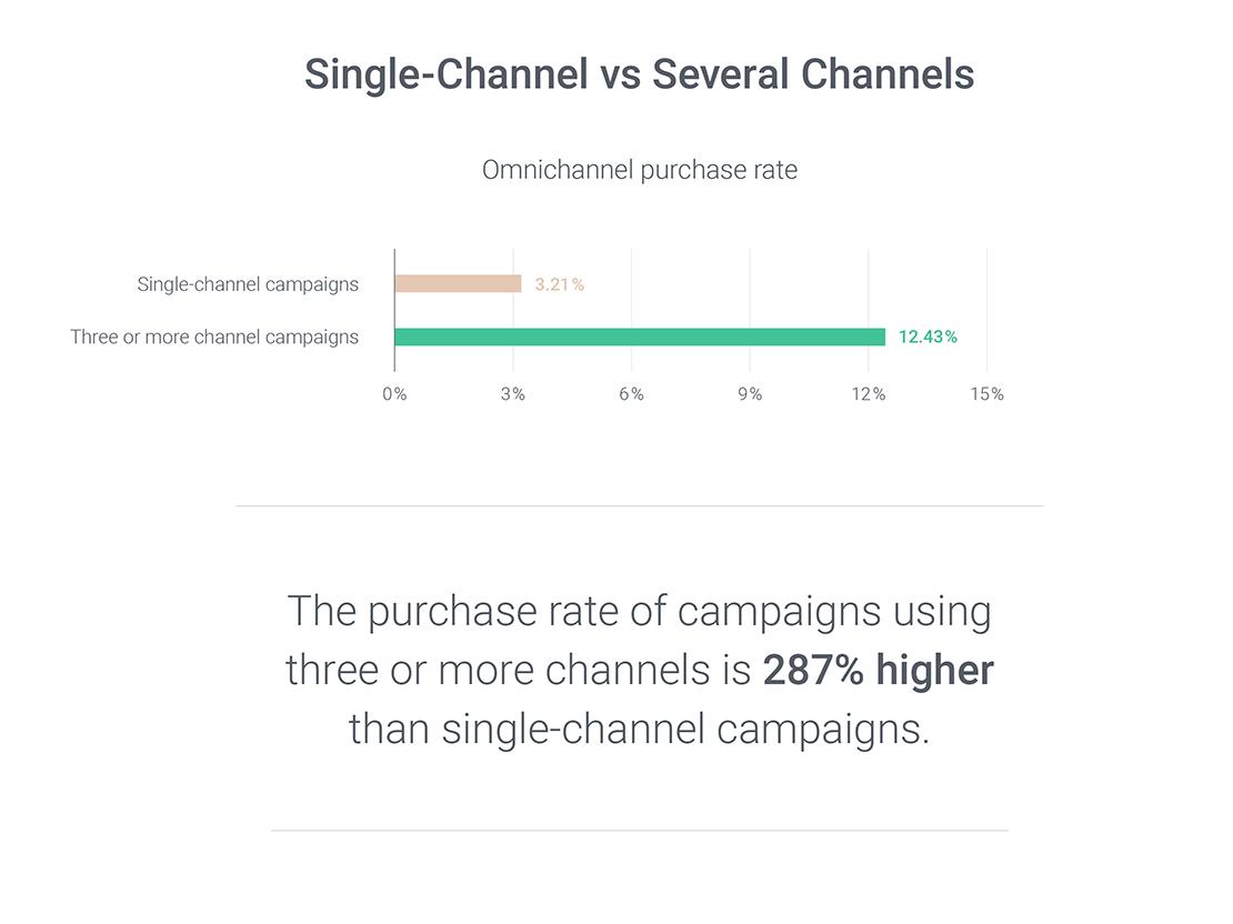 omnichannel marketing stats