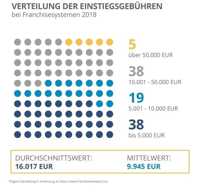 Was kostet ein Franchise?