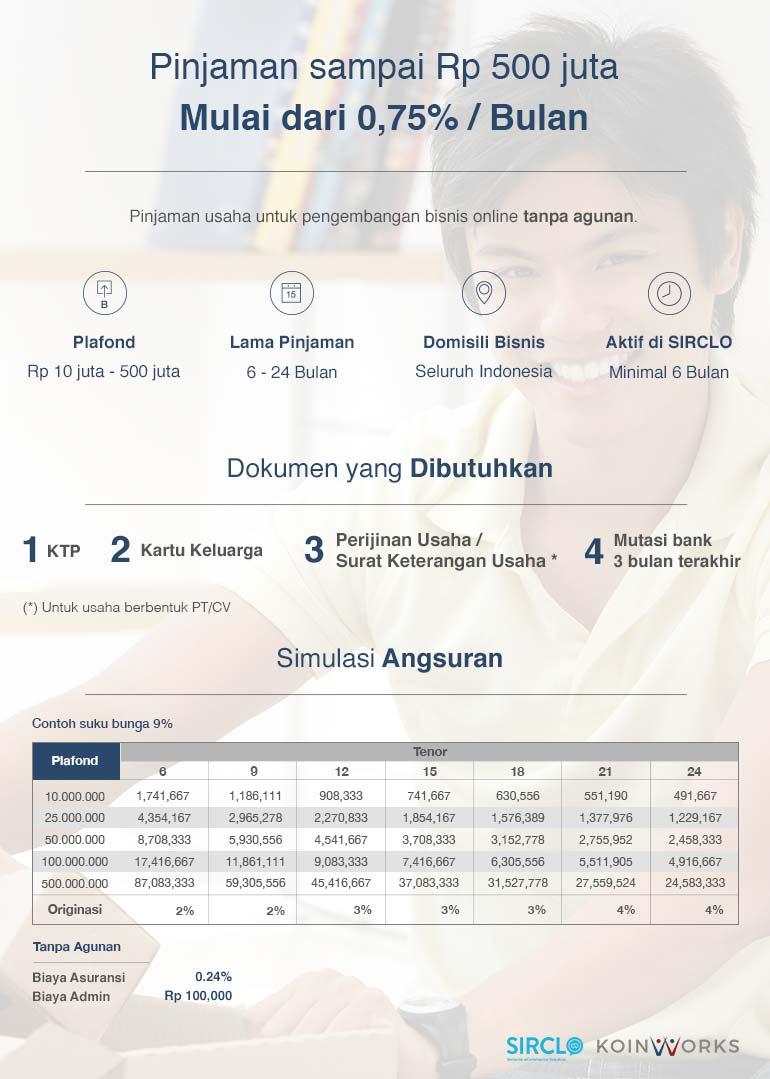 Dapatkan Pinjaman Modal Usaha dari KoinWorks | Promo Khusus user SIRCLO