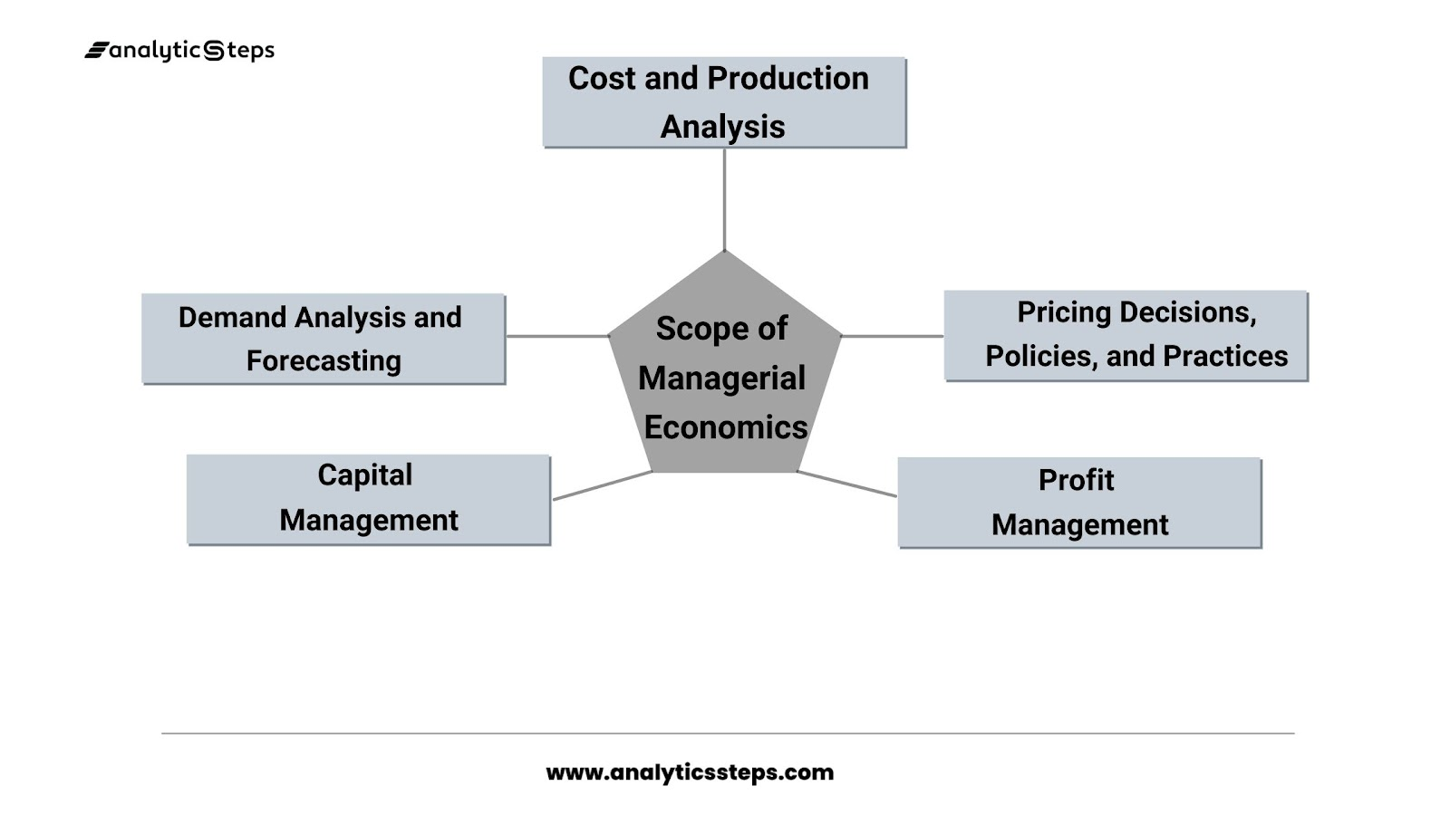 The image shows the scope of managerial economics that are demand analysis and forecasting; cost and production analysis; Pricing decisions, policies, and practices; profit management; and capital management.