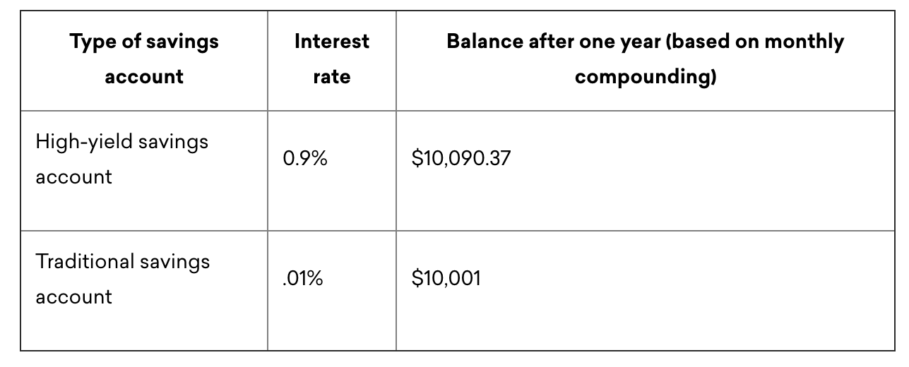 The difference between high-yield savings account and a traditional one.