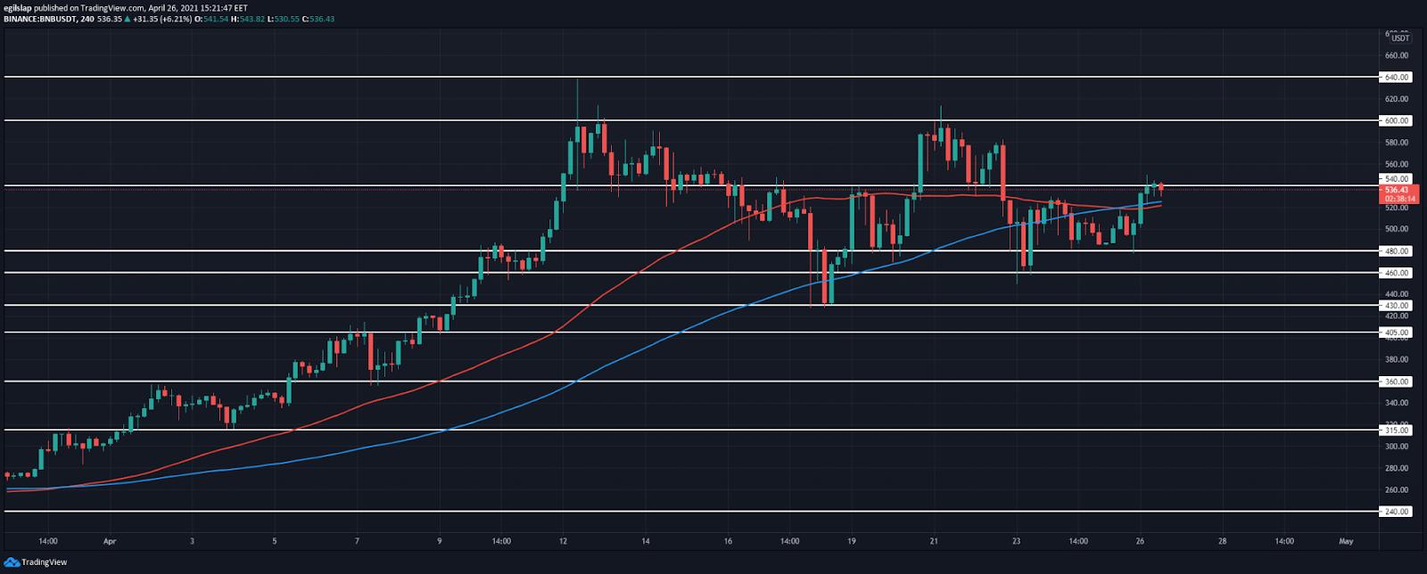 Weekly Crypto Price Analysis 26th Apr: BTC, ETH, BNB, VET, UNI 3