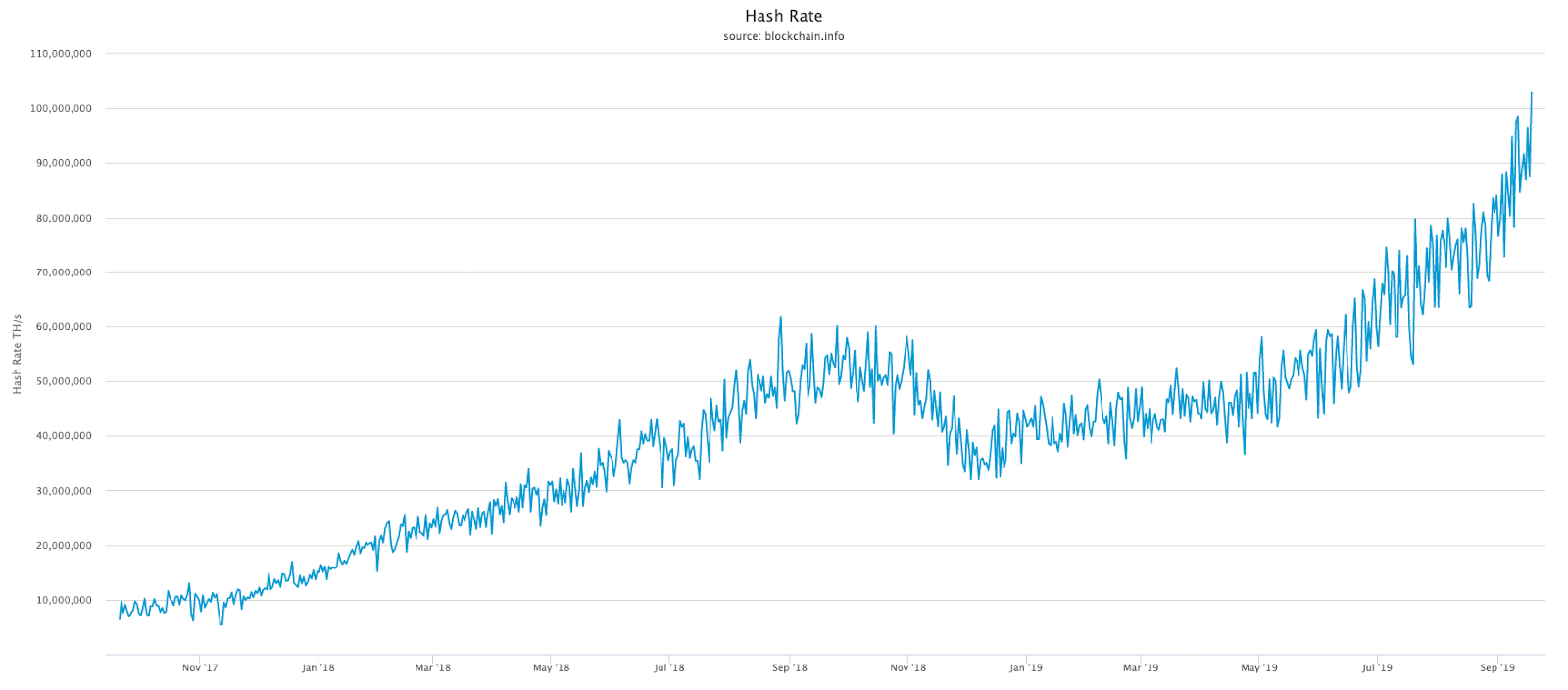 Bitcoin hash rate over past two years.