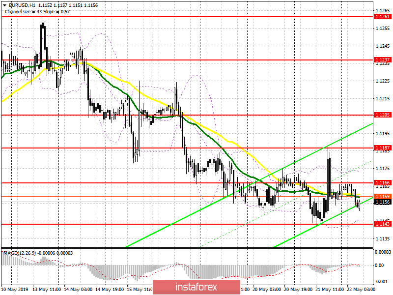 EUR/USD: plan for the European session on May 22. The euro is preparing for a new wave of decline