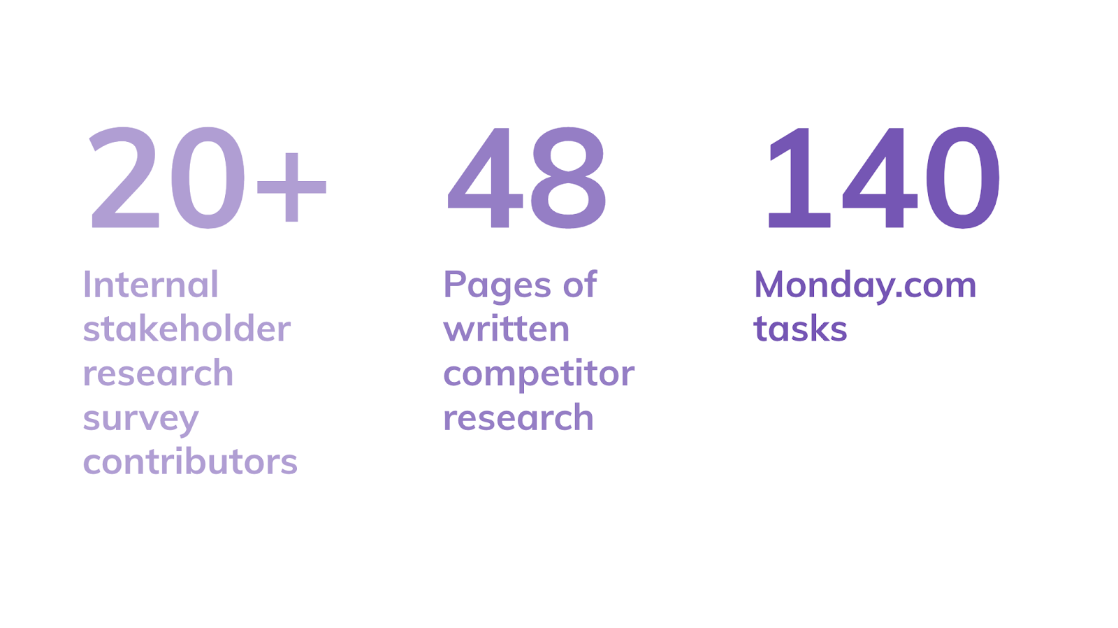 Numbers and statistics on the research done as a first step for the rebrand project