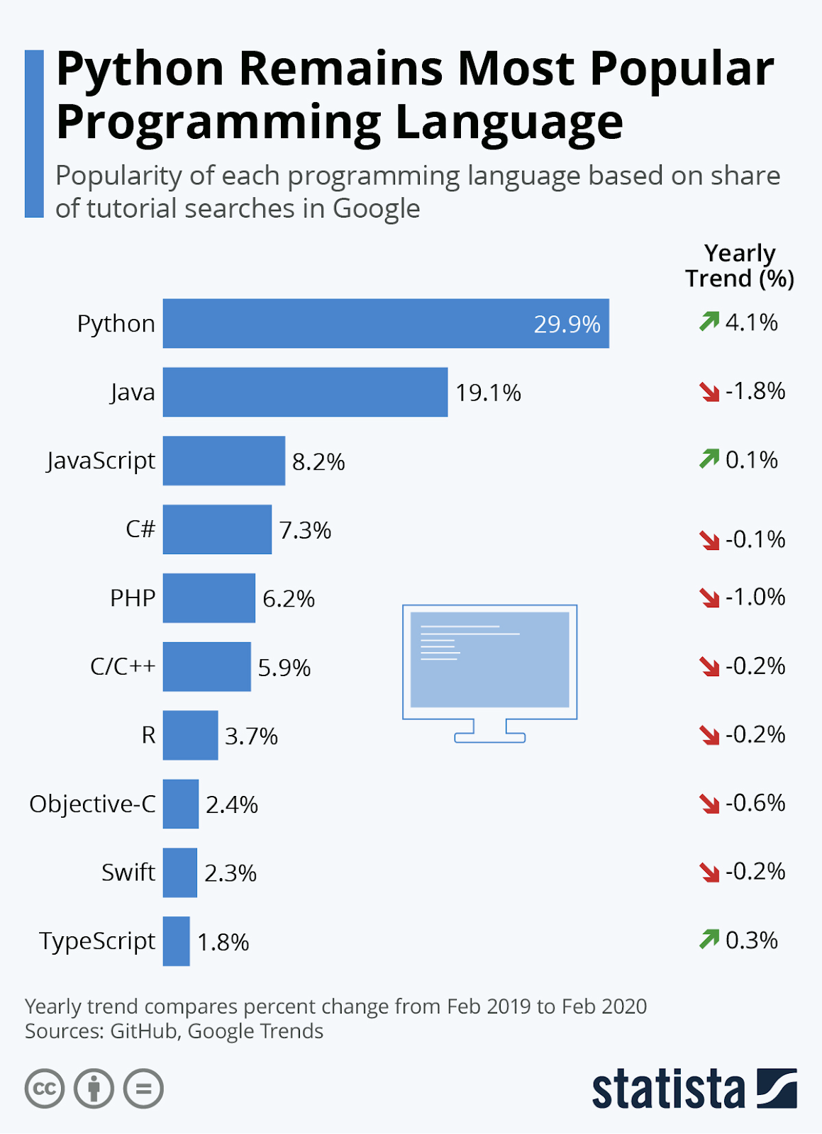 Share of searches tor tutorials in Google by programming languages