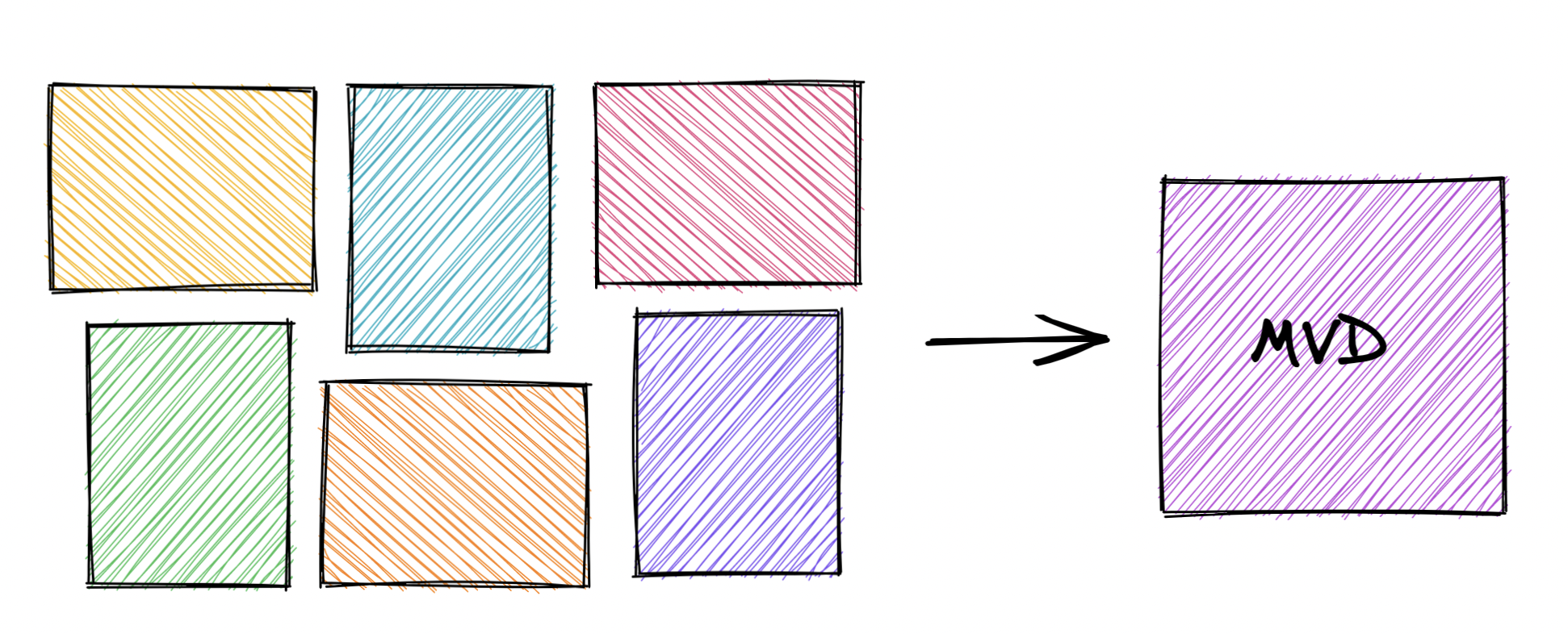 Diagram using different colored shaded rectangles to represent competitor documentation, with an arrow pointing to MVD.