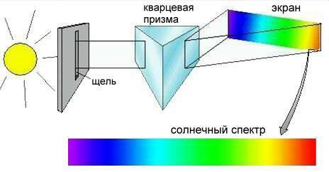 Спектральный анализ и его применение реферат 7648