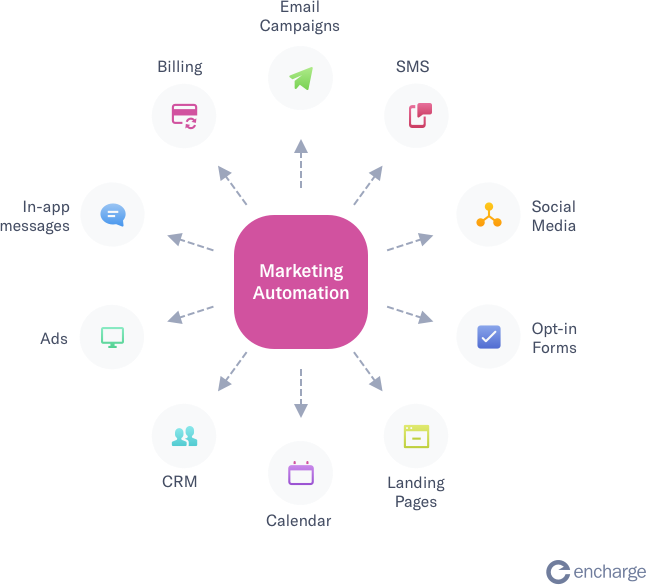 Difference between CRM and marketing automation