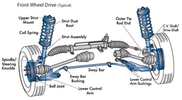 Hệ thống treo còn có vai trò làm giảm các ảnh hưởng cơ học đến khung xe hay các chi tiết kim loại, tránh việc xóc, không ổn định khi di chuyển