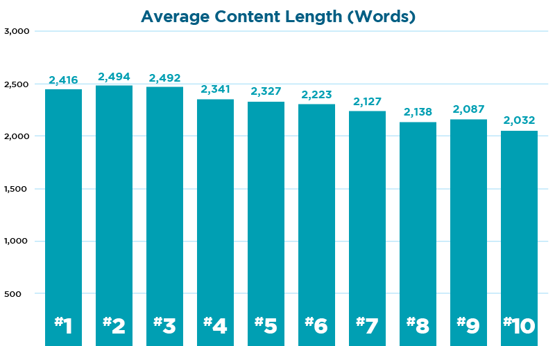 What is the Average Blog Post Length- Average Content Length by words