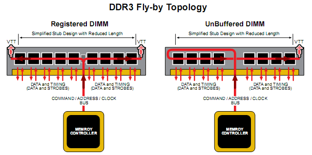 DDR3 routing topology