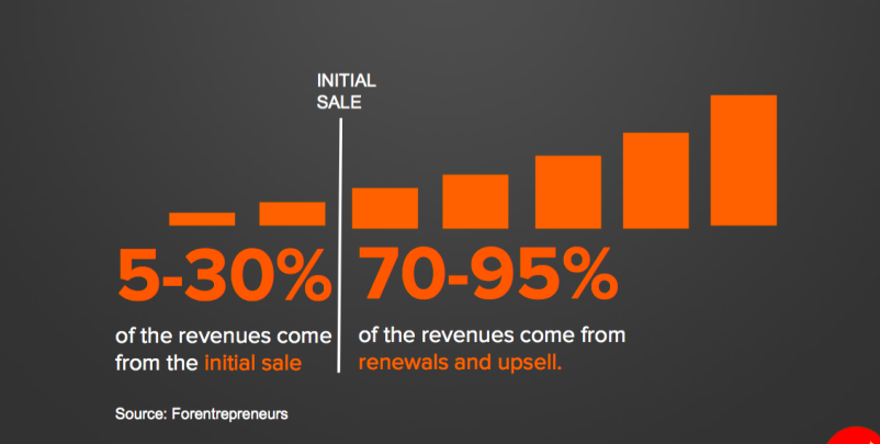 70-95% of revenue comes after the initial sale per Forentrepeneurs