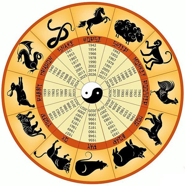 گاهشماری حیوانی، تقویم دوازدهگانه حیوانی یا بودبرگ - جستجوکده